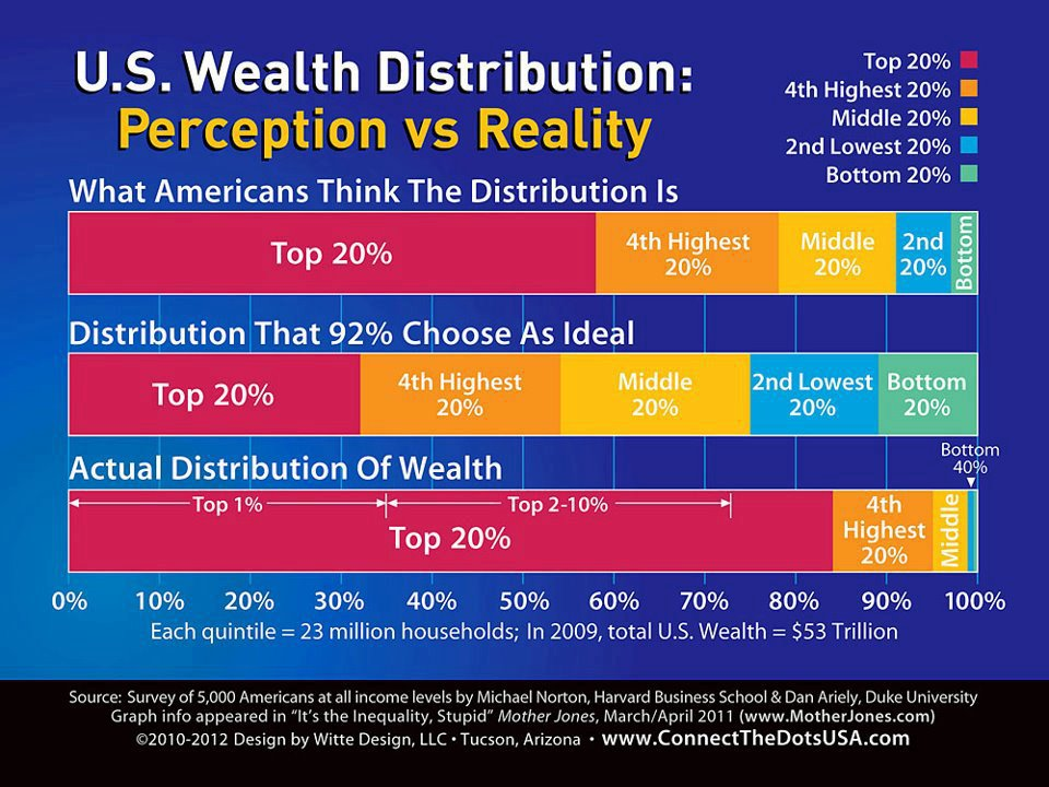 Income vs. Wealth – What's the Difference?