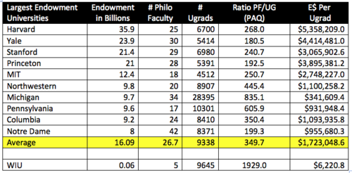 Top Elite Endowments PAQ