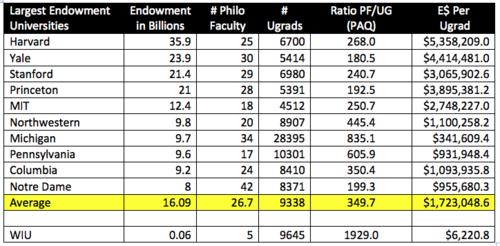 Top Elite Endowments PAQ