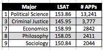 5 majors LSAT scores